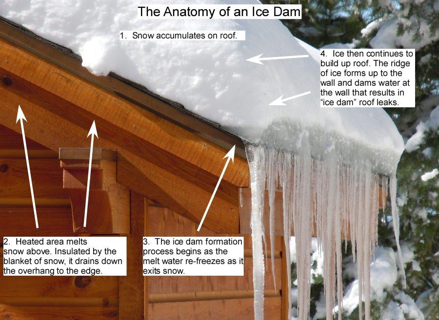 Causes Of Ice Dams Ct Roof Amp Gutter Ice Melt Systems