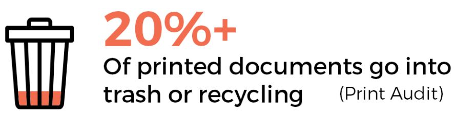 20 percent or more printed documents end up in the trash