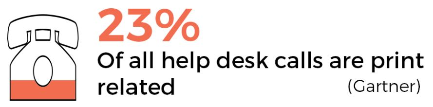 23 percent of all help desk calls are print related