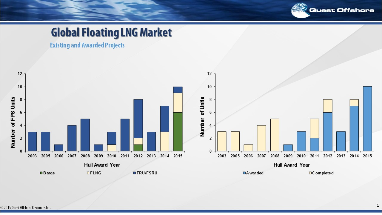 Global Floating LNG Market: Existing and Awarded Projects