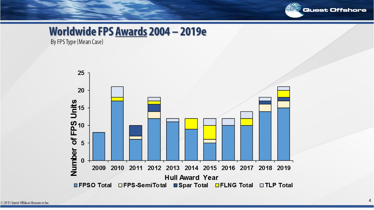 Worldwide FPS Awards 2004 - 2019e: By FPS Type (Mean Case)